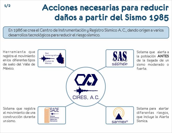 10.- Acciones necesarias para reducir daños a partir del sismo 1985