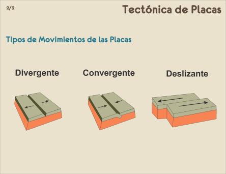 2.-Tectónica de Placas