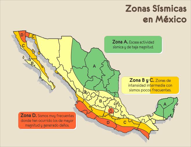 3.-Zonas Sísmica en México