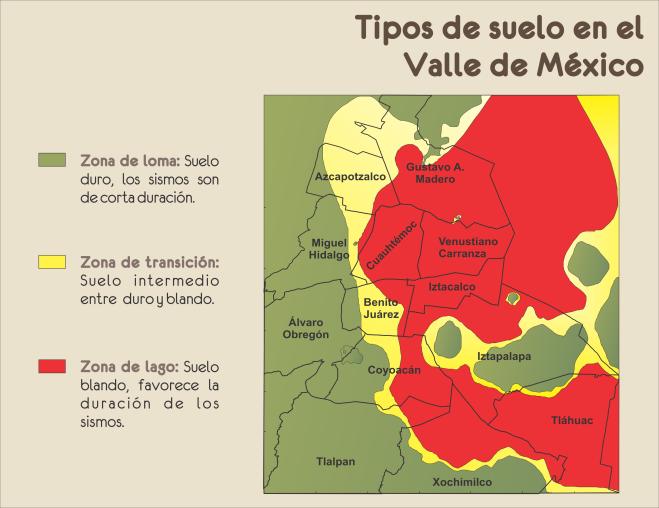 5.- Tipos de suelo en el Valle de México